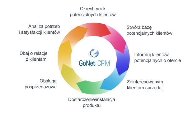 korzyści CRM